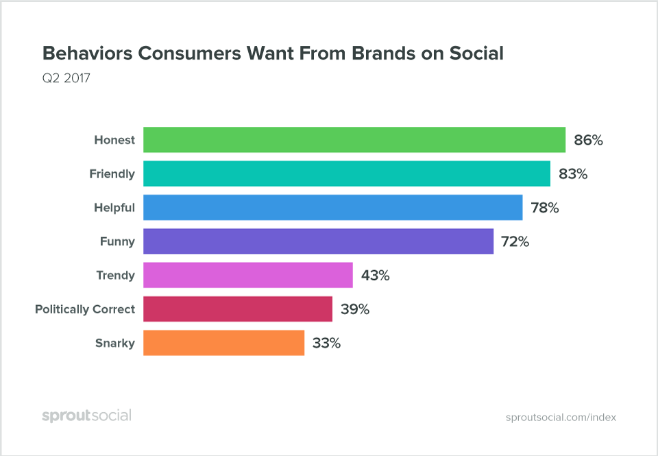 What consumers want study from Sprout Social